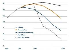 emissioni-scenari-wec-2060